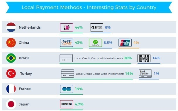 Local payment preferences remain an important factor in digital commerce in several countries such as iDEAL in the Netherlands (44%), Alipay in China (43%), and Boleto in Brazil (14%).