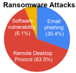 ransomware attack types