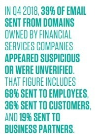 39% of email sent from domains owned by financial services companies externally appeared suspicious or were categorized as unverified.
