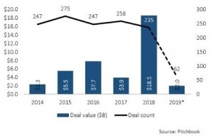 Pitchbook says VCs invested $18.5 billion in 2018