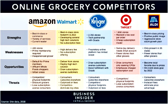 Online groceries was a $26 billion industry in 2018 and will nearly double by 2022.