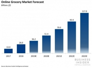 The US online grocery market has more than doubled from $12 billion in 2016 to $26 billion in 2018 and will nearly double again by 2020 to $51.4 billion.
