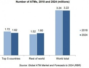 Number of ATMs globally decreased in 2018 according to RBR research.