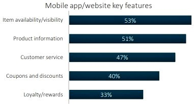 Key mobile app features, for shoppers according to BRP research