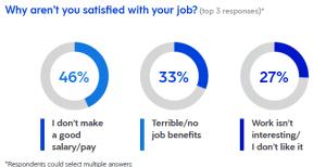 employee job dissatisfaction