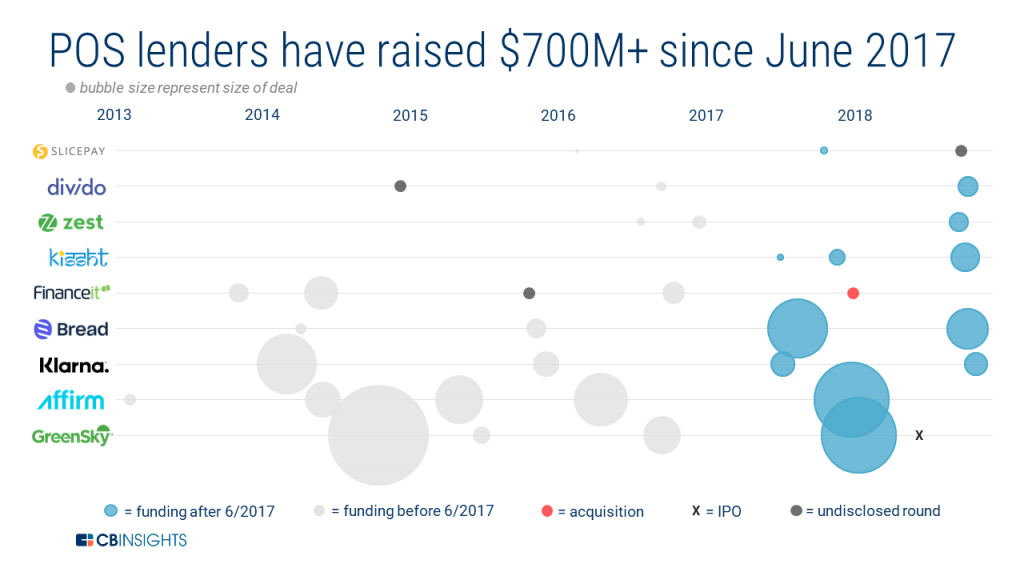 POS lenders have raised $700 million since June 2017 according to CB Insights.