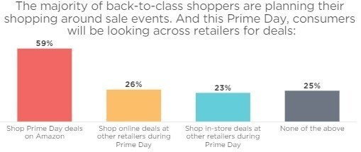 59% of back-to-school shoppers will shop on Prime Day