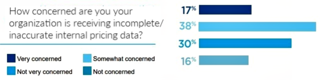 55% of retailers are concerned about inaccurate internal pricing data