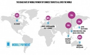 Mobile payments by foreign Chinese tourists