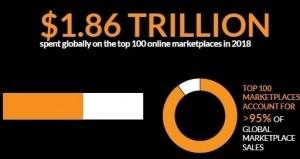 10 world's biggest online marketplaces