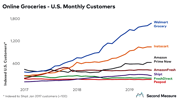US online grocery delivery