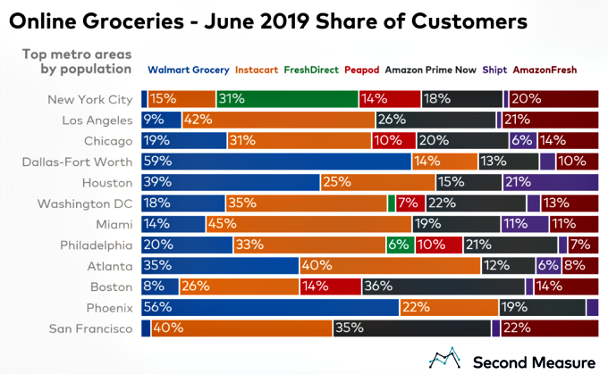 US online grocery market share