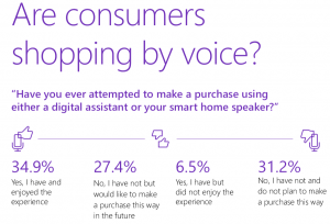 Number of voice shoppers growing