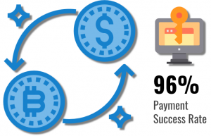 Ransomware victims have 96% payment success rate