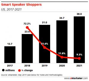 Smart speaker shopping is growing