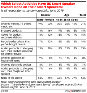 How consumers use smart speakers