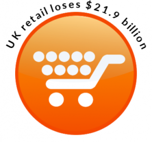 UK retail loses $21.9 billion annually to cart abandonment