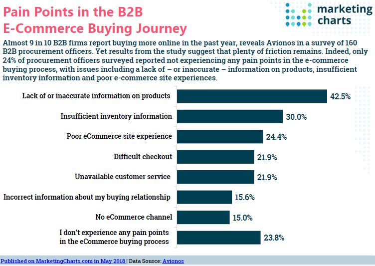B2B e-commerce pain points