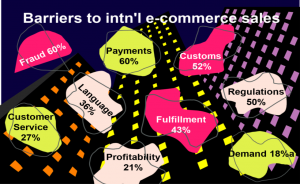 barriers to international e-commerce
