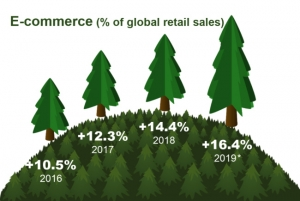 E-commerce as a % of global retail sales