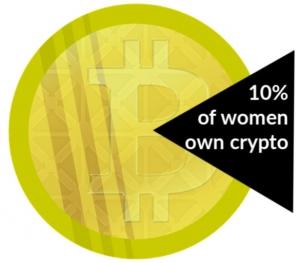 10% of women own crypto